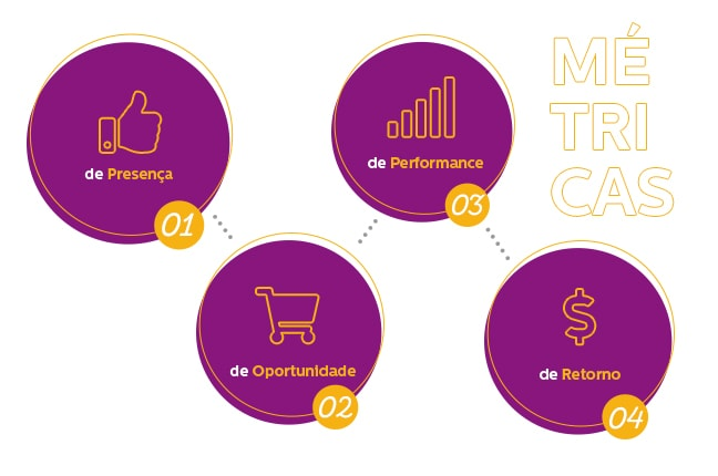 KPIS Marketing Digital